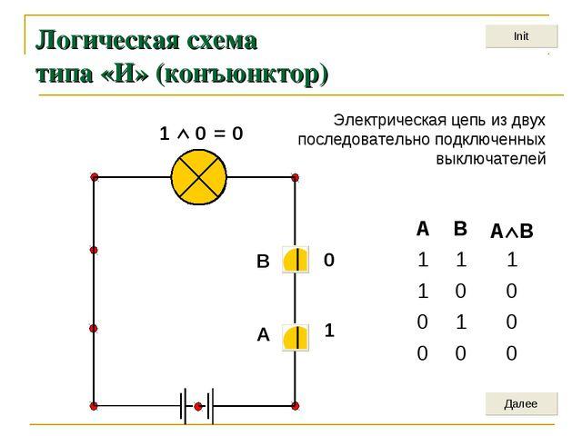 Логическая схема типа «И» (конъюнктор) 1  0 = 0 1 0 A В Электрическая цепь и...