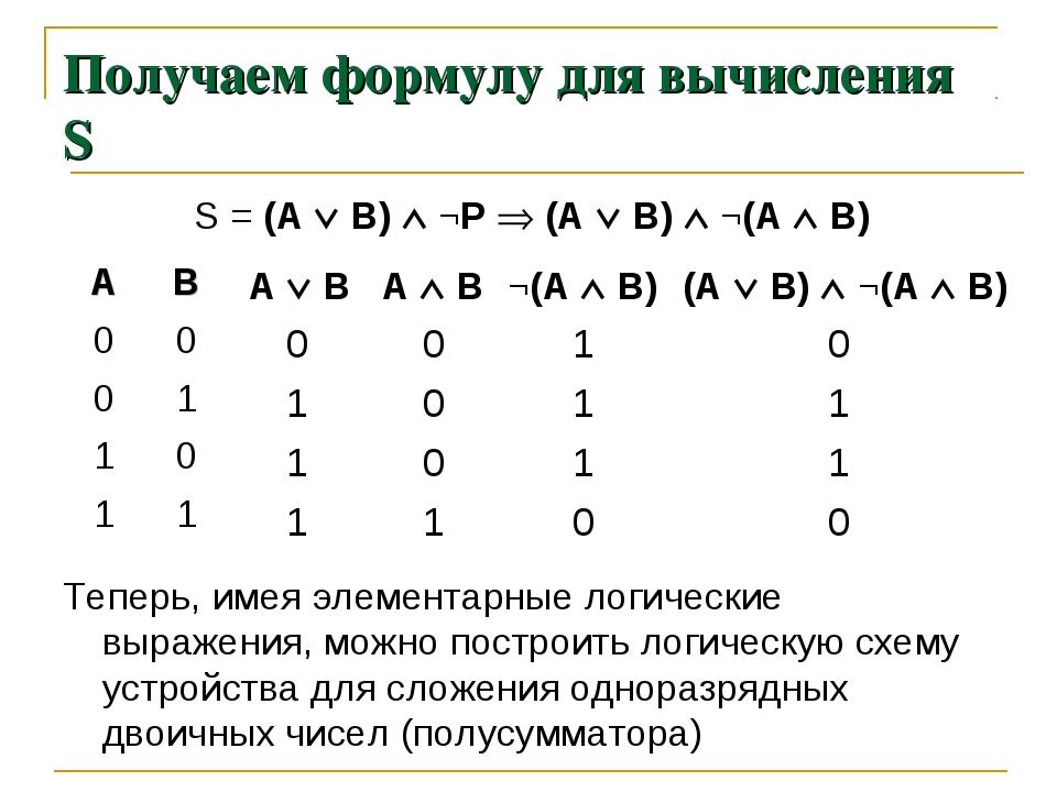 Получаем формулу для вычисления S S = (А  В)  ¬P  (А  В)  ¬(A  B) 0 1 1...