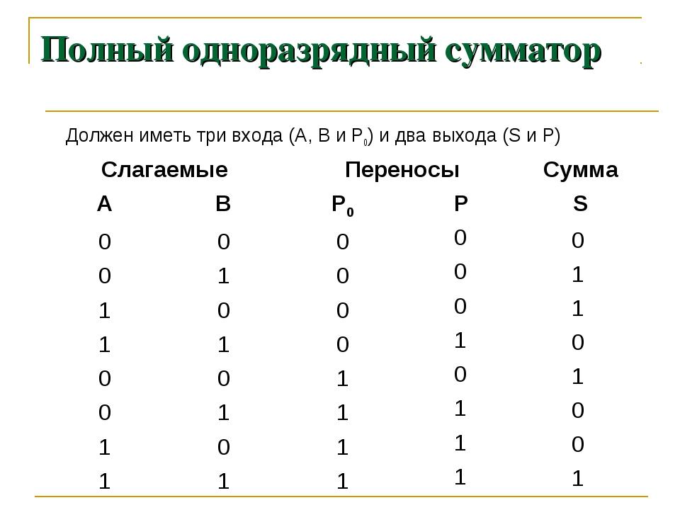 Полный одноразрядный сумматор Должен иметь три входа (А, В и Р0) и два выход...