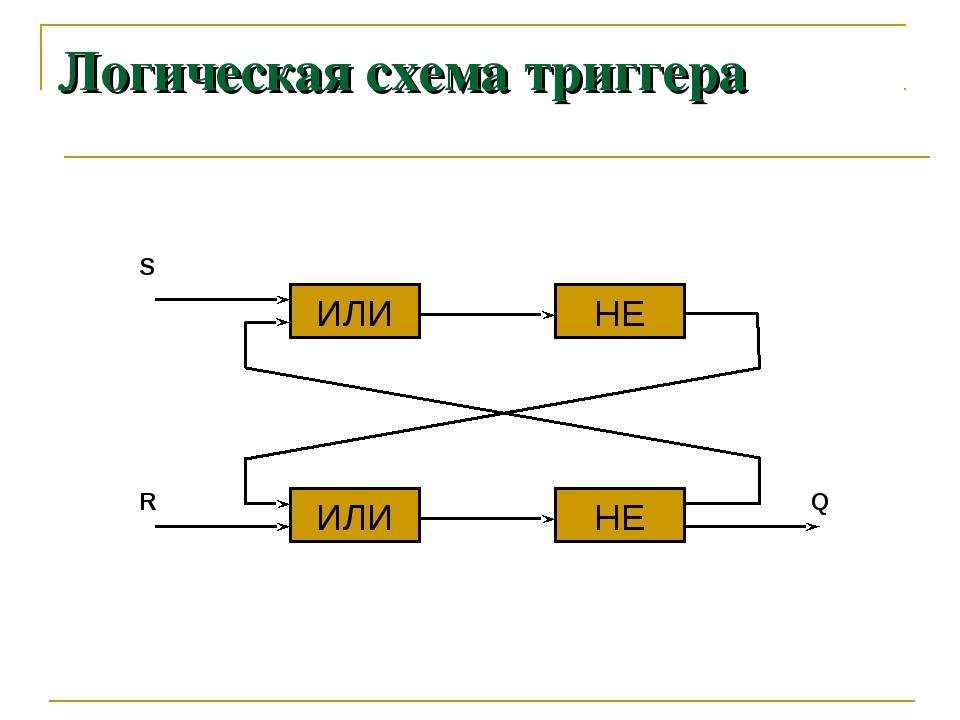 Логическая схема триггера ИЛИ ИЛИ НЕ НЕ S R Q