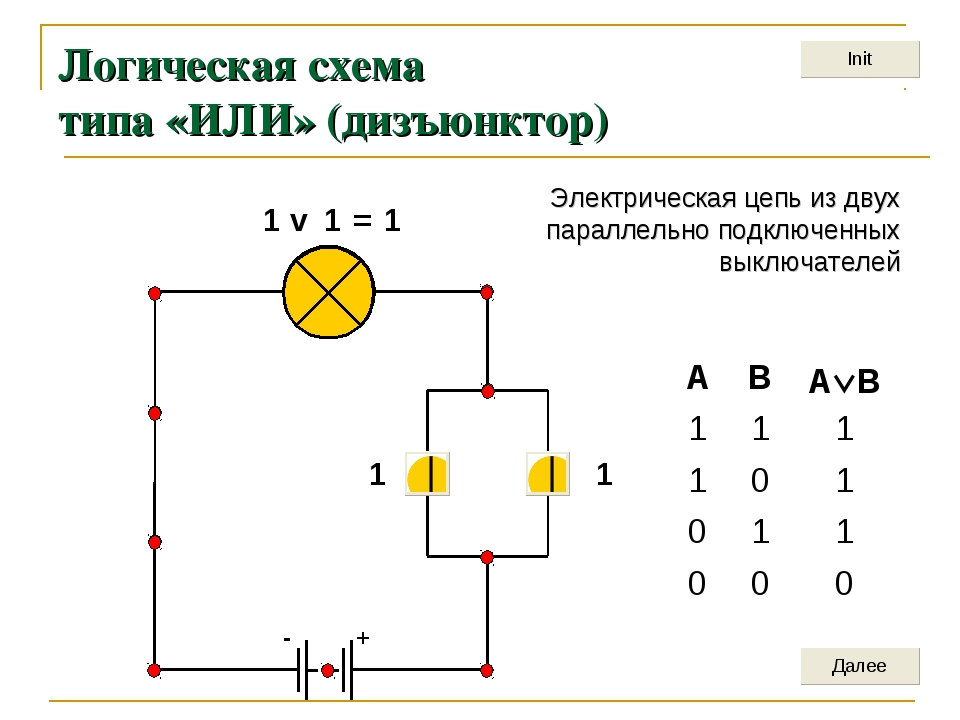 + - Логическая схема типа «ИЛИ» (дизъюнктор) 1 1 1 v 1 = 1 Электрическая цепь...