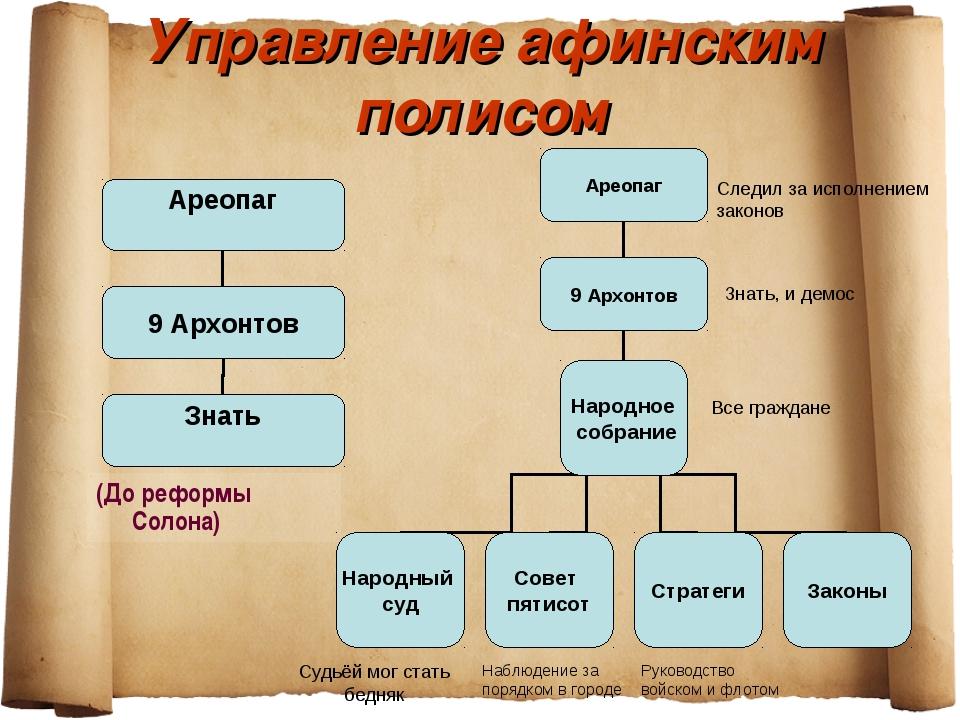 Управление афинским полисом (До реформы Солона) Следил за исполнением законов...