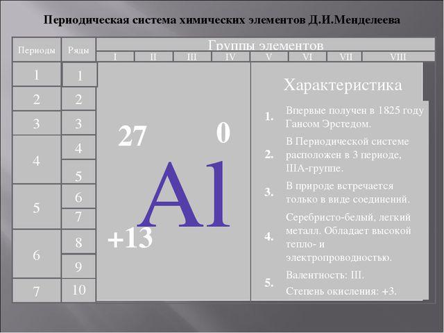 Периодическая система химических элементов Д.И.Менделеева Периоды 1 2 3 4 5 6...