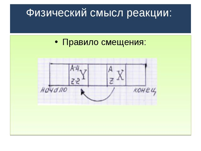 Физический смысл реакции: Правило смещения: