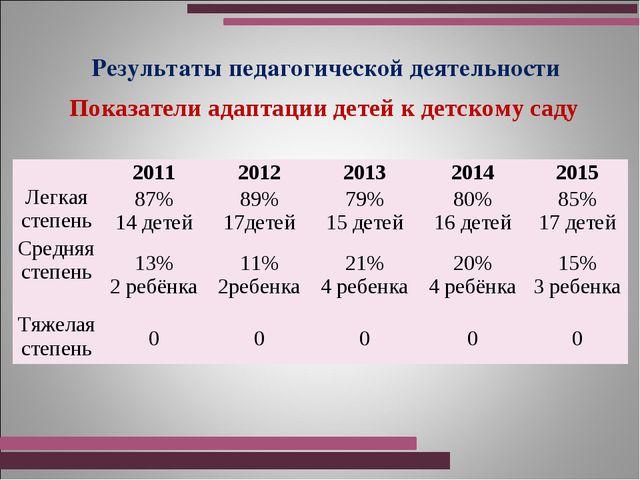 Результаты педагогической деятельности Показатели адаптации детей к детскому...