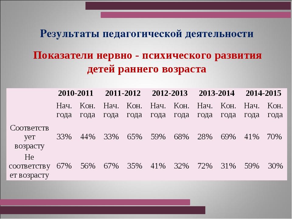Результаты педагогической деятельности Показатели нервно - психического разви...