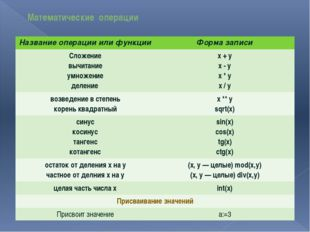 Математические операции Название операции или функции Форма записи Сложение в