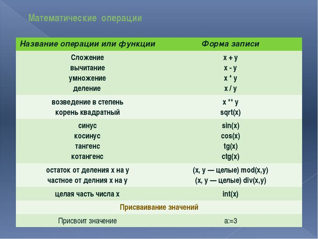 Математические операции Название операции или функции Форма записи Сложение в...