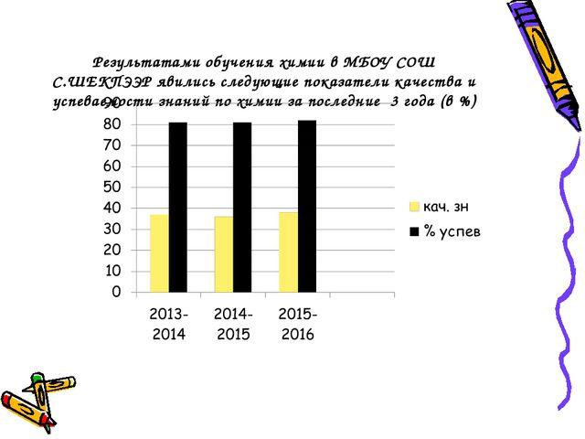 Результатами обучения химии в МБОУ СОШ С.ШЕКПЭЭР явились следующие показатели...