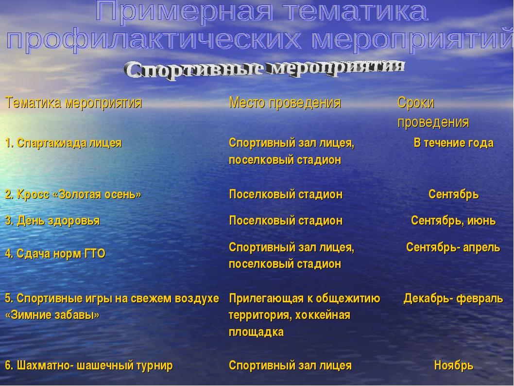Тематика мероприятия Место проведения Сроки проведения 1. Спартакиада лицея...