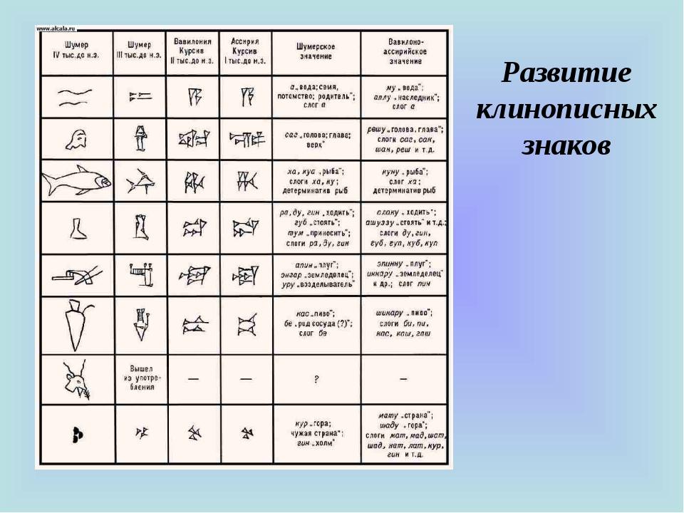 Развитие клинописных знаков