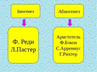 Биогенез Абиогенез Ф. Реди Л.Пастер Аристотель Ф.Бэкон С.Аррениус Г.Рихтер