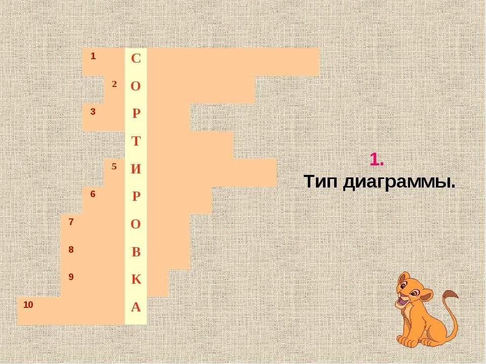 1. Тип диаграммы. 1С 2О 3Р Т...