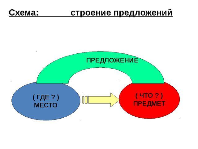 Схема: строение предложений ( ГДЕ ? ) МЕСТО ( ЧТО ? ) ПРЕДМЕТ ПРЕДЛОЖЕНИЕ