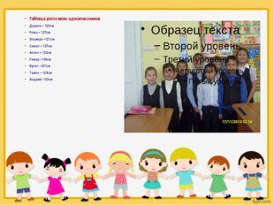 Таблица роста моих одноклассников Дарина – 123см Рома – 127см Эльвира –121см