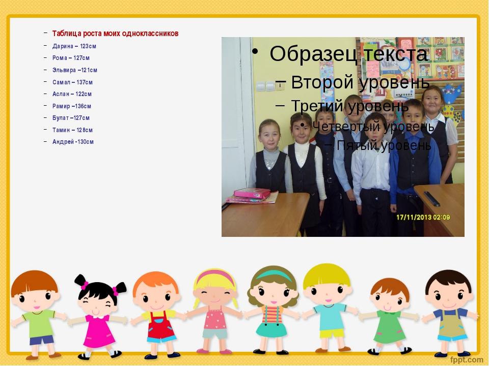 Таблица роста моих одноклассников Дарина – 123см Рома – 127см Эльвира –121см...