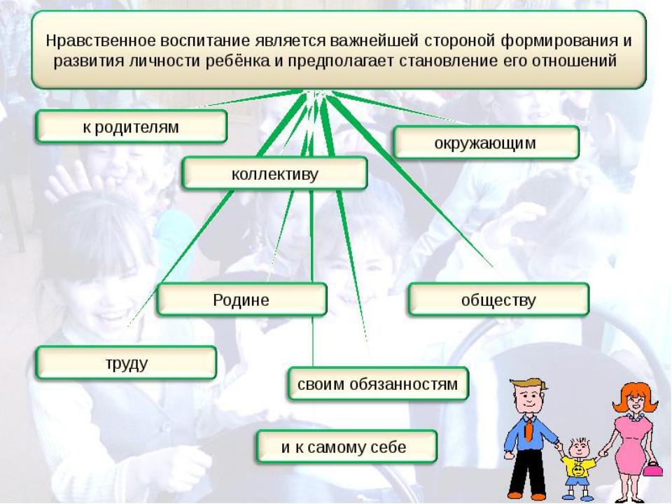 Схема нравственного развития человека