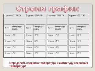Определить среднюю температуру и амплитуду колебания температур?