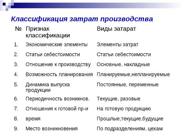 Классификация затрат производства №Признак классификацииВиды затарат 1.Эко...