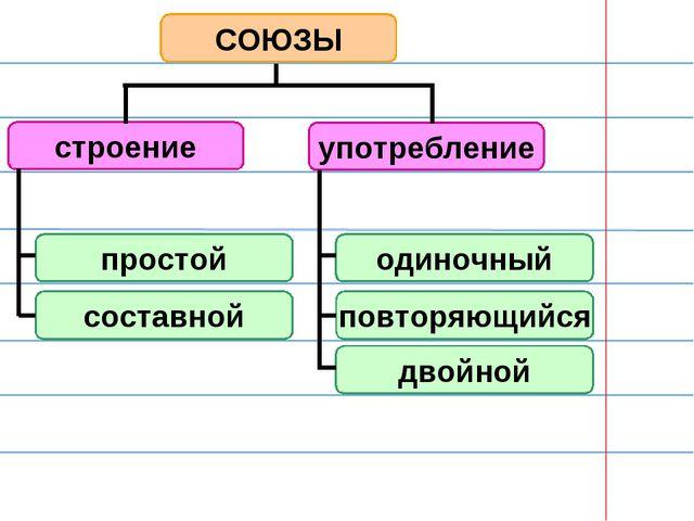 СОЮЗЫ строение употребление простой составной одиночный повторяющийся двойной