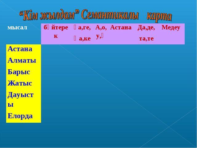 мысалбәйтерекҒа,ге, Қа,кеА,о,у,өАстана Да,де, та,теМедеу Астана А...