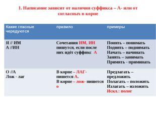 1. Написание зависит от наличия суффикса – А- или от согласных в корне Какие