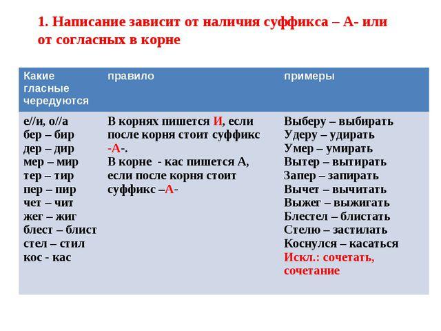 1. Написание зависит от наличия суффикса – А- или от согласных в корне Какие...