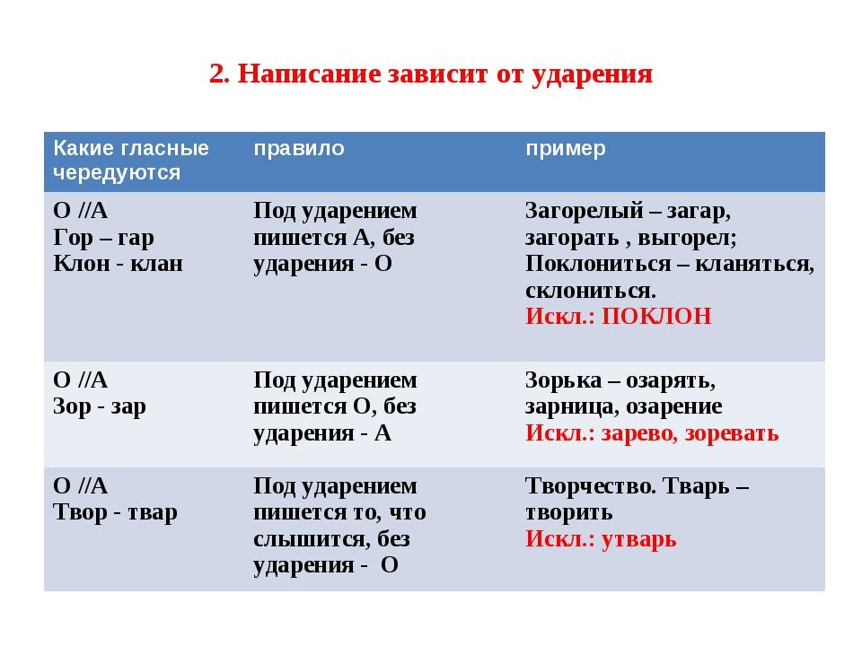 2. Написание зависит от ударения Какие гласные чередуютсяправилопример О //...