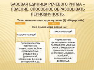 Все языки мира делил на: Типы минимальных единиц ритма (Д. Аберкромби):