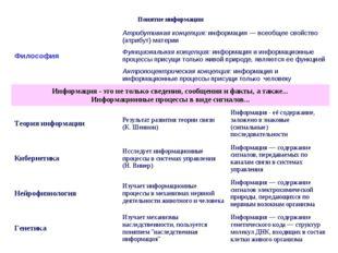 Понятие информации  ФилософияАтрибутивная концепция: информация — всеобщее