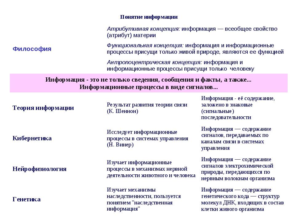 Понятие информации  ФилософияАтрибутивная концепция: информация — всеобщее...