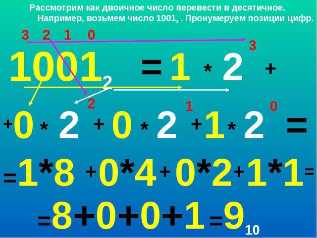 0 1 2 3 1 * 10012 1 0 +0 = 2 3 + * 2 2 + + * 2 1 * 2 0 = =1*8 + 0*4 + 0*2 + 1...