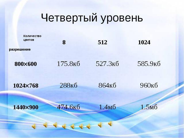 Четвертый уровень Количество цветов разрешение 85121024 800600 102476...