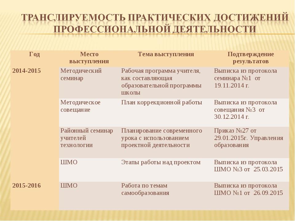 ГодМесто выступленияТема выступленияПодтверждение результатов 2014-2015Ме...