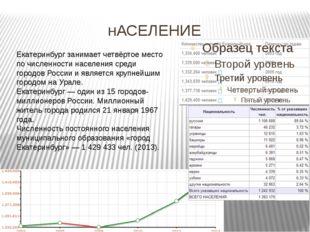 нАСЕЛЕНИЕ Екатеринбург занимает четвёртое место по численности населения сре