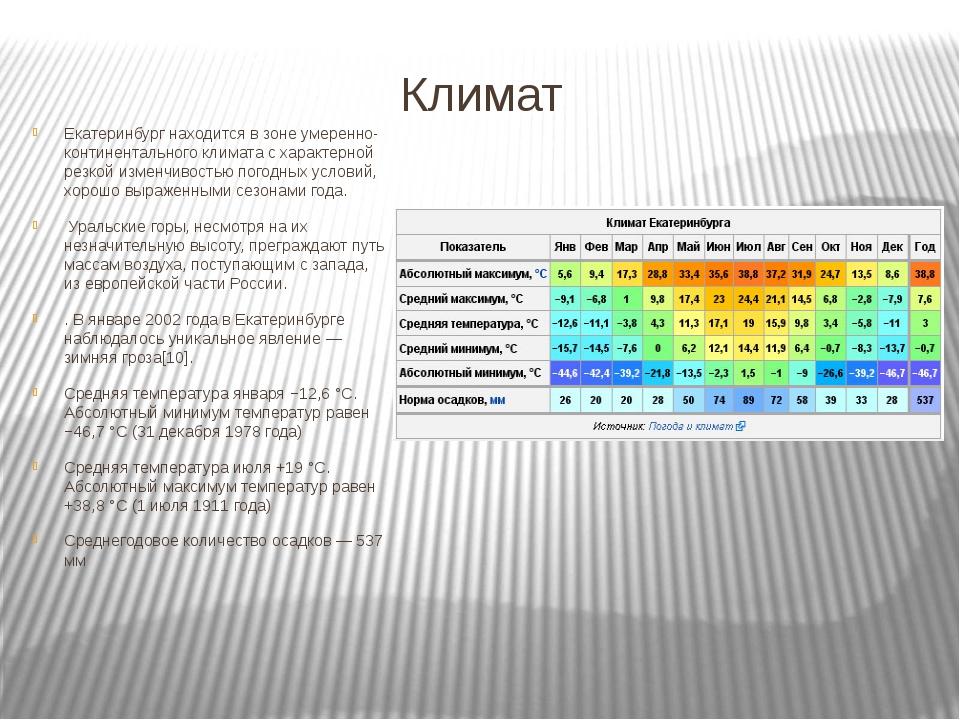 Климат Екатеринбург находится в зоне умеренно-континентального климата с хар...