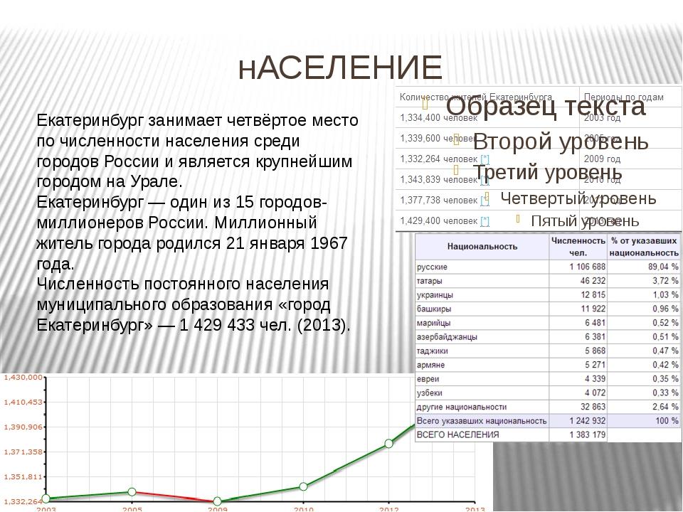 нАСЕЛЕНИЕ Екатеринбург занимает четвёртое место по численности населения сре...