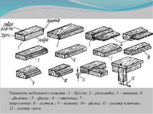Элементы мебельного изделия : 1 – брусок; 2 – раскладка; 3 – штапик; 4 – филе