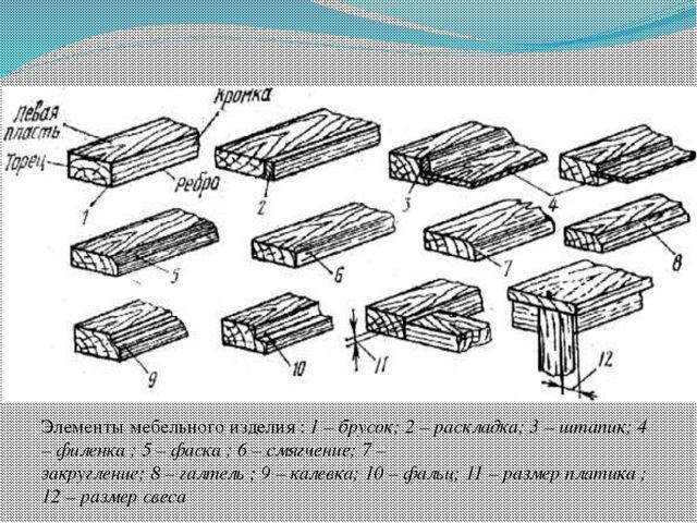 Элементы мебельного изделия : 1 – брусок; 2 – раскладка; 3 – штапик; 4 – филе...