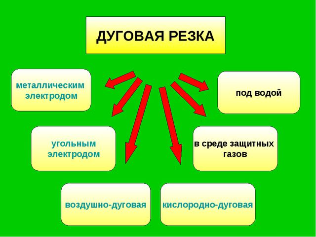 ДУГОВАЯ РЕЗКА металлическим электродом угольным электродом воздушно-дуговая п...