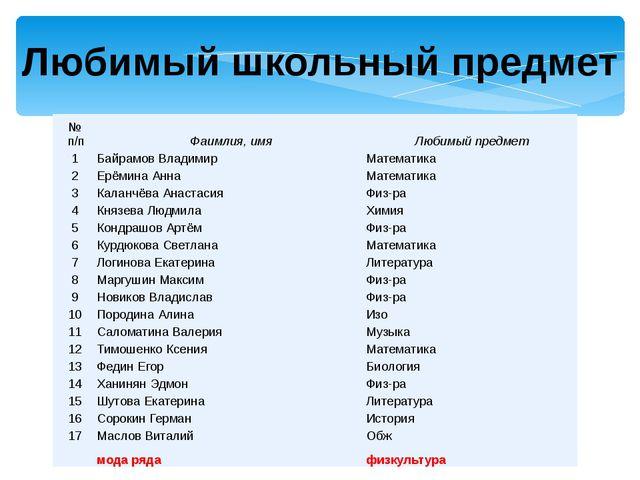 Любимый школьный предмет № п/п Фаимлия, имя Любимый предмет 1 Байрамов Владим...