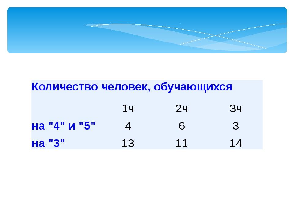 """Количествочеловек, обучающихся  1ч 2ч 3ч на """"4"""" и """"5"""" 4 6 3 на """"3"""" 13 11 14"""