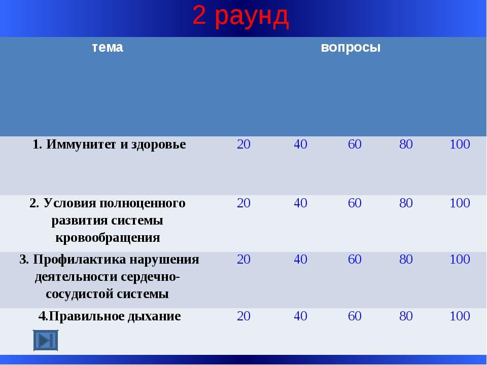 2 раунд темавопросы 1. Иммунитет и здоровье20406080100 2. Условия полн...