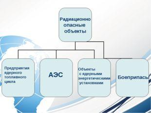 Предприятия ядерного топливного цикла АЭС Объекты с ядерными энергетическими