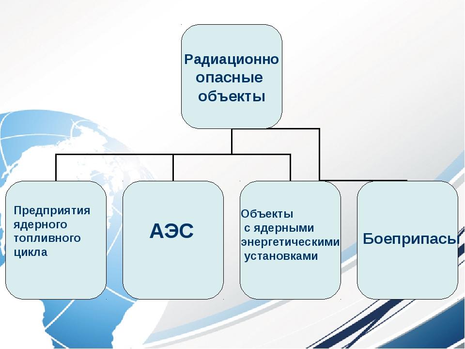 Предприятия ядерного топливного цикла АЭС Объекты с ядерными энергетическими...