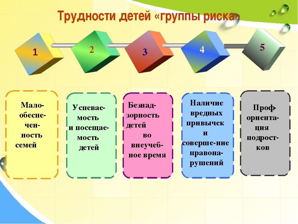 Трудности детей «группы риска» 1 2 3 4 5 Мало- обеспе-чен-ность семей Успевае...