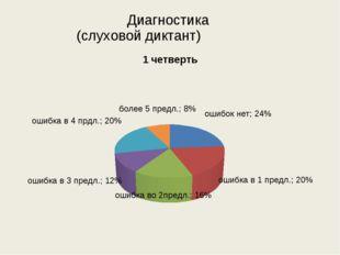 Диагностика (слуховой диктант)