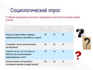 Социологический опрос В таблице представлены результаты проведенного мной опр