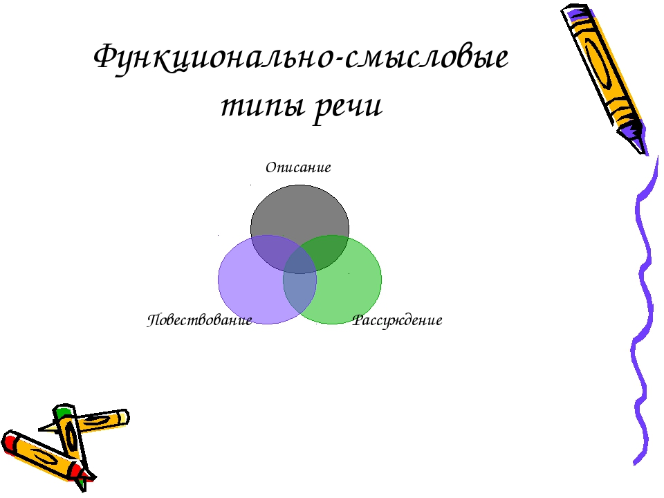 Функционально-смысловые типы речи