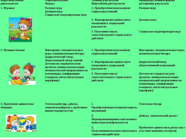 Видывнеучебной деятельности Образовательные Формы Уровень результатов Внеучеб...